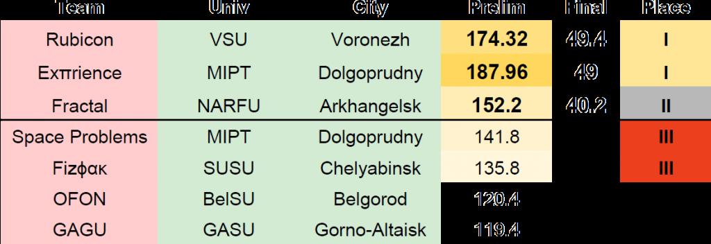 results_en